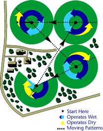 Буксируемые системы кругового орошения